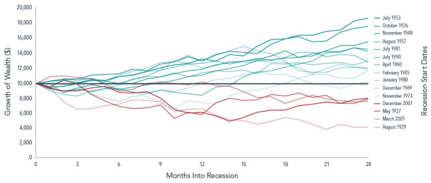 Rezessionen und langfristig Anlagestrategien